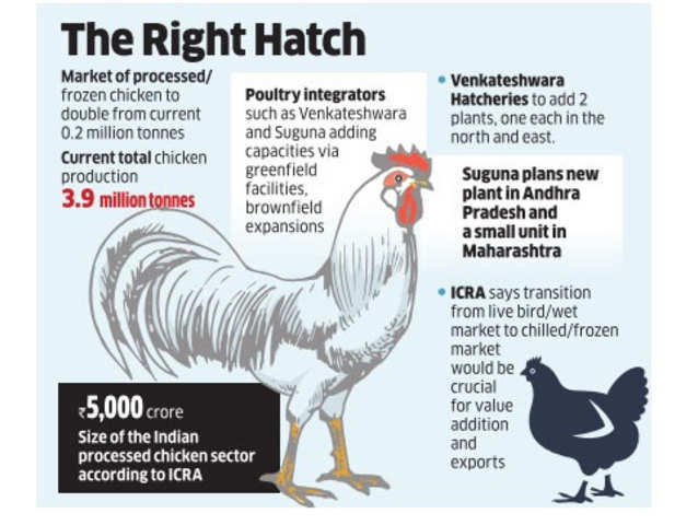 Spate in quick service eateries help processed chicken rule