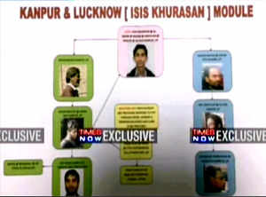 ISIS' Lucknow terror module unmasked