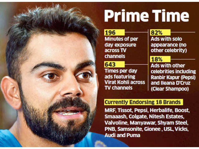 Virat Kohli ads: Brand Kohli steadily on the rise since 2012