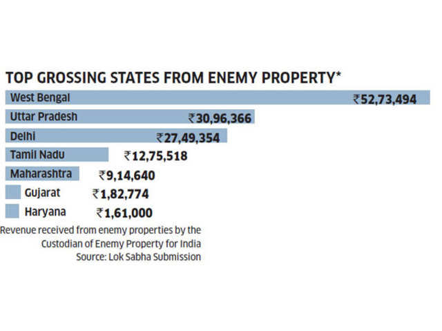 Enemy Property Act: Enemy Property Act: Legal heirs of