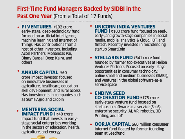 SIDBI: Why SIDBI's rise as a sovereign fund is a game