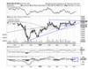 Bosch: Chart