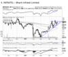 Bharti Infratel: Chart