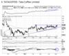 Tata Coffee: Chart