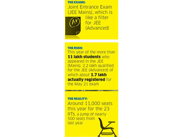 JEE (Advanced) exam: IIT aspirants to fight a do-or-die