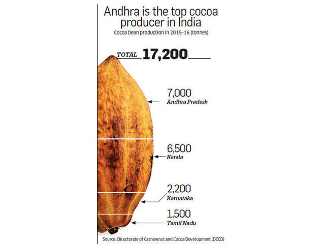 Despite growing demand for chocolate, India imports most of