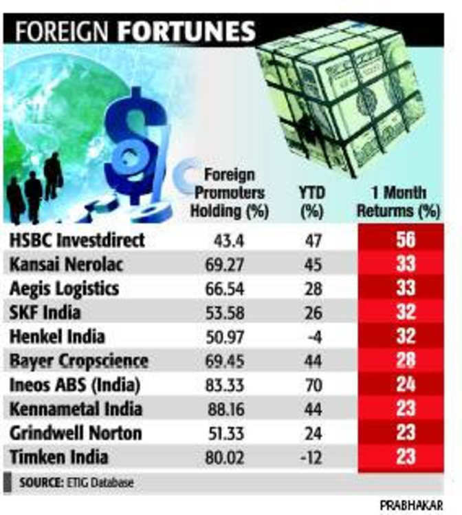 Investors bet on multinational companies for big returns - The