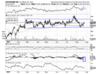 Axis Bank - Chart