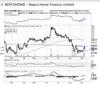 Repco Home Finance - Chart