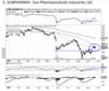 Sun Pharmaceuticals Industries