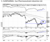 Sun Pharmaceuticals Industries