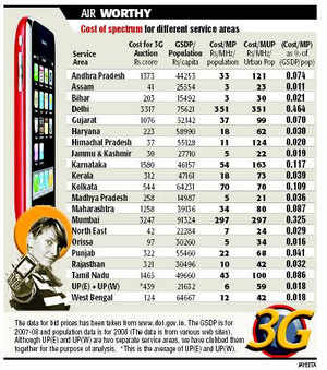 3G auctions: Winners & losers
