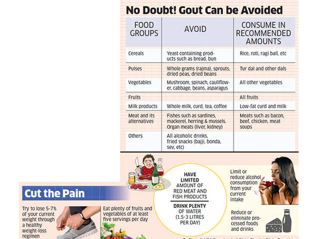 It May Signal High Uric Acid In Blood The Economic Times