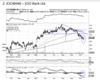 ICICI Bank - Tech chart