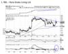 RBL - Tech chart