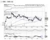 ABB - Chart