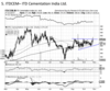 ITD Cementation India - Chart