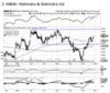 Mahindra & Mahindra - Chart