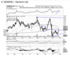 Siemens - Chart