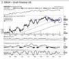 Gruh Finance | BUY | Target Price: Rs 530