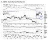 State Bank of India   BUY   Target Price: Rs 340