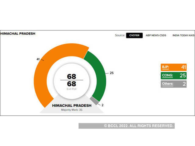 Gujarat Exit Polls | Live Updates on The Economic Times: BJP likely