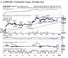 Container Corp. of India | BUY | TARGET PRICE: Rs 1,410