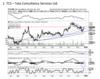 TCS | BUY | TARGET PRICE: Rs 2,740