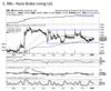 Rane Brake Lining | BUY | Target Price: Rs 1,250