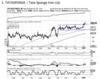 Tata Sponge | BUY | Target Price: 1,070