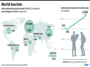 Why France is the most favoured destination for tourists