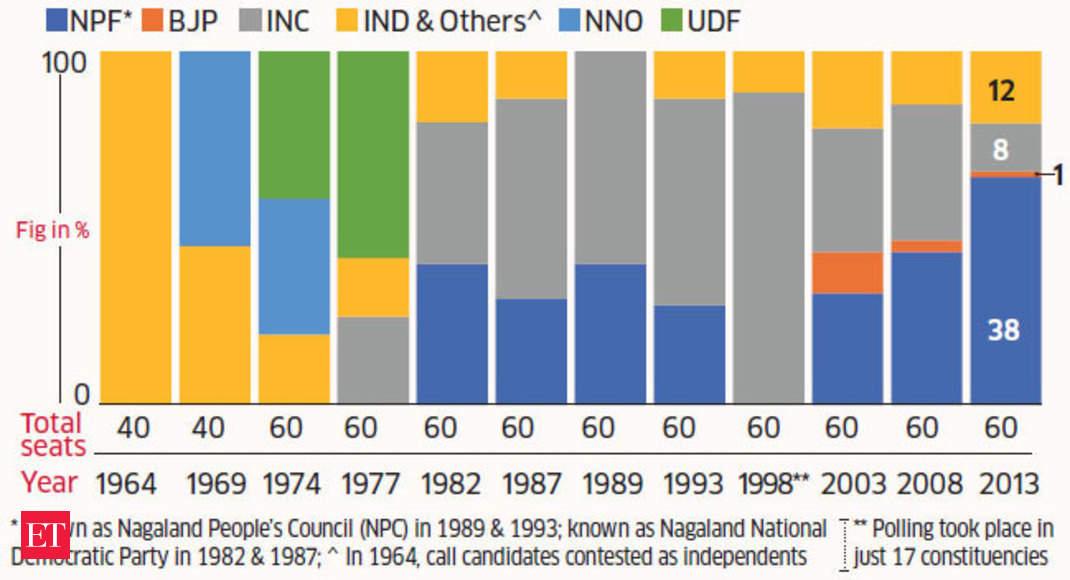 Polls Tripura Nagaland Megalaya Polls Battle Between Left Right Beauteous I Miss U Naga Quotes