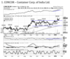 CONCOR | BUY | TARGET PRICE: Rs 1,525