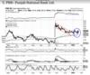Punjab National Bank | BUY | TARGET PRICE: Rs 190