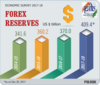 Fx reserves a big boost