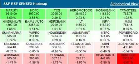 Sensex Today | Live Updates on The Economic Times: Sensex
