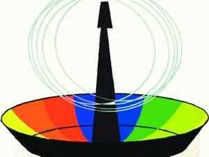 Spectrum-BCCL
