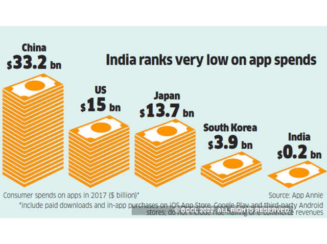 Smartphones: Indians spend roughly 3 hours a day on smartphones, but
