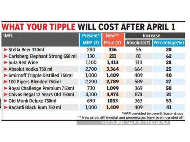 liquor: Tipple to cost up to Rs 900 extra in Gujarat - The Economic