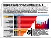Expat Salary: Mumbai No. 1