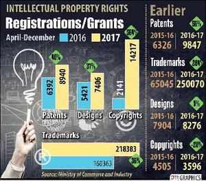 NEW DELHI: INTELLECTUAL PROPERTY RIGHTS REGISTRATIONS/GRANTS. PTI GRAPHICS...