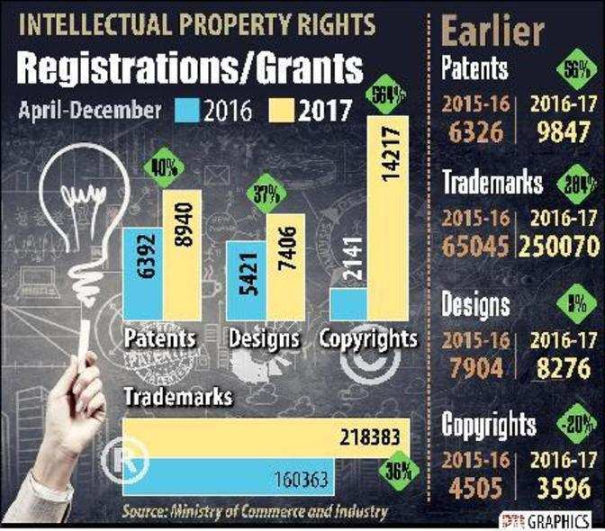 Intellectual Property Rights: Taxing IP Is A Big Disincentive For R&D: Cummins CEO