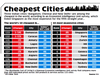 Cheapest cities