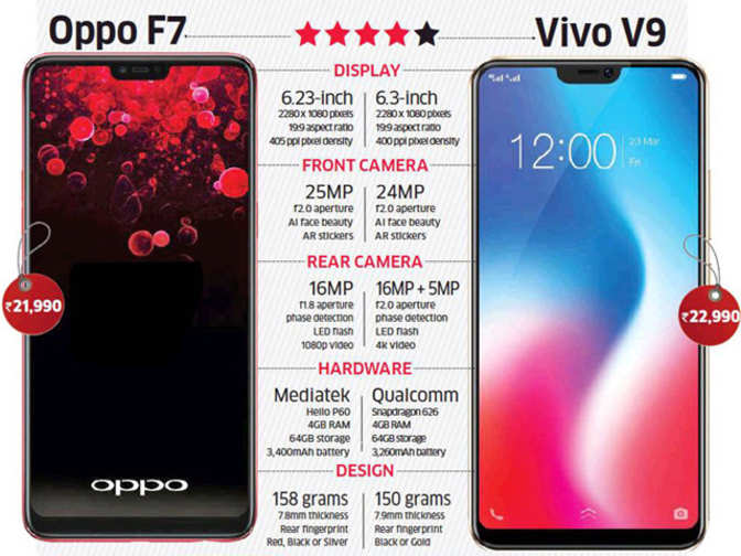 Oppo F7 vs Vivo V9: Battle of the notches, in-depth comparison to