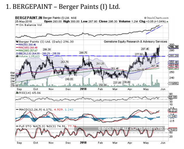 Berger Paints | BUY | Target Price: Rs 310