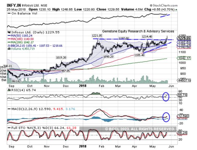 Infosys | BUY | Target Price: Rs 1,275