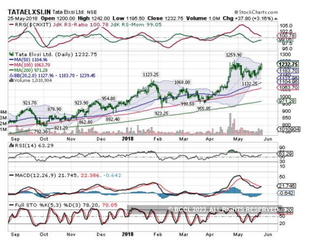 Tata Elxsi | BUY | Target Price: Rs 1,295