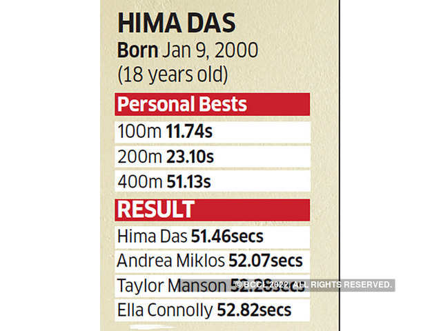 Hima Das- DAShing to the Gold - The Economic Times