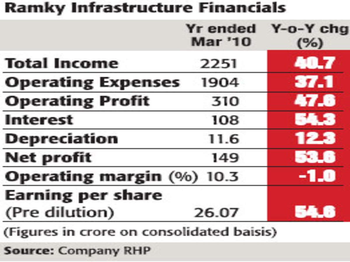 Investors can consider Ramky Infra IPO with more than 1 year