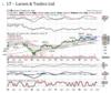 Larsen & Toubro| Buy| target price: Rs 1,460